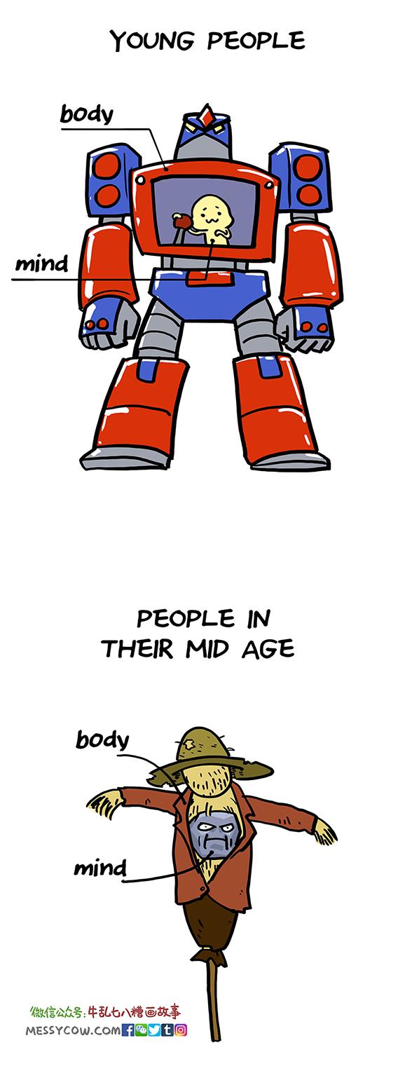 bodymibnd